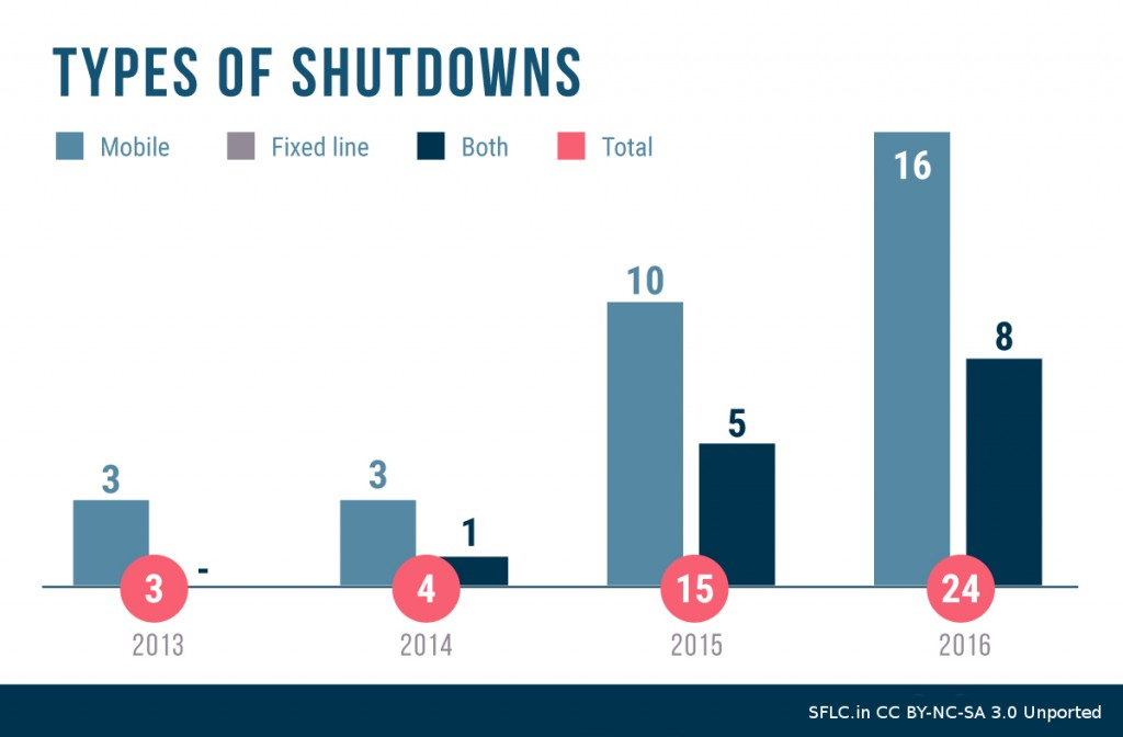 Internet Shutdowns by Type